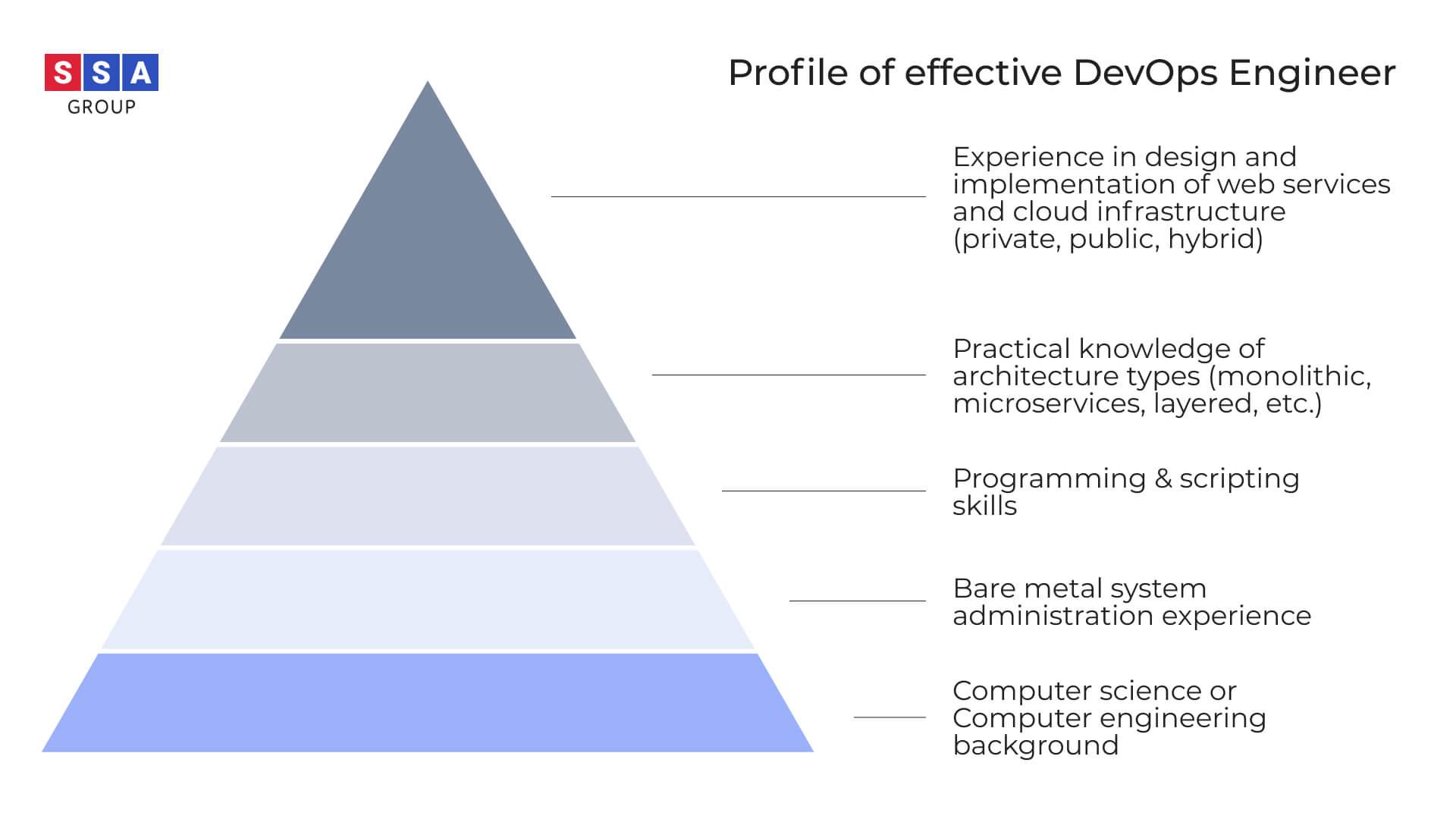 DevOps profile