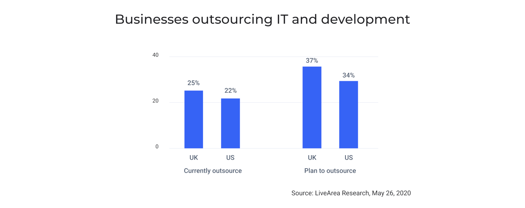 Businesses outsourcing IT