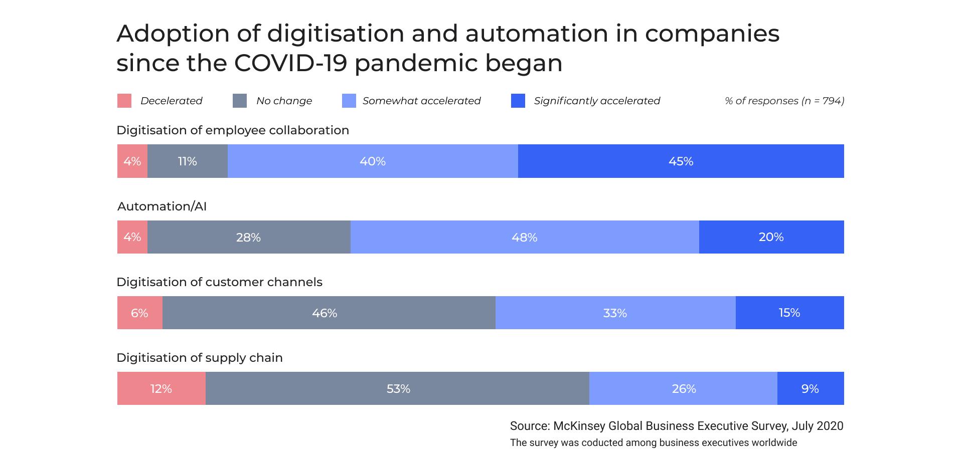 Digital transformation during COVID-19 pandemic