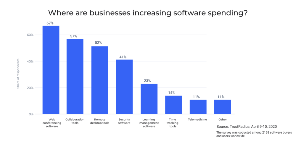 Businesses increasing software spending