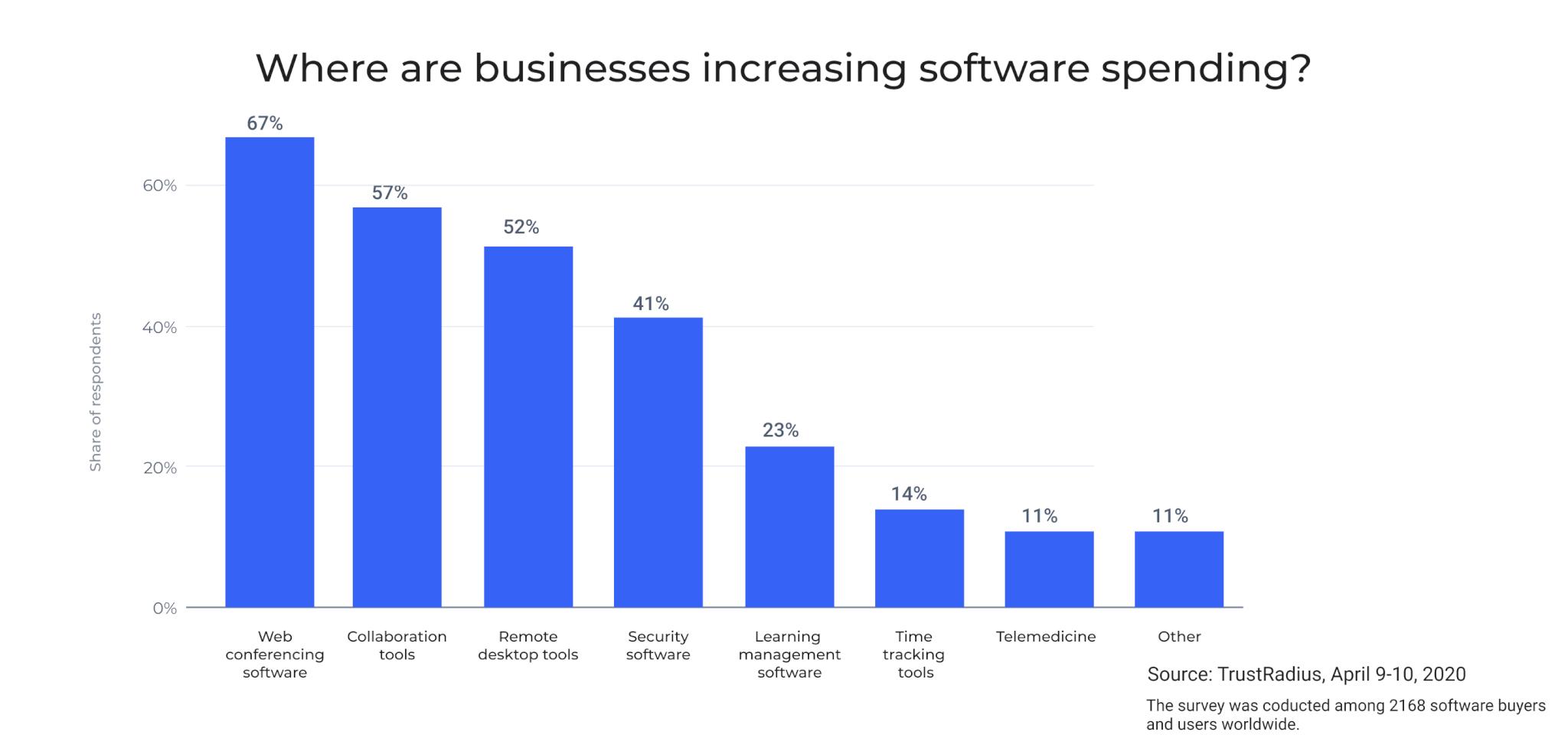 Businesses increasing software spending