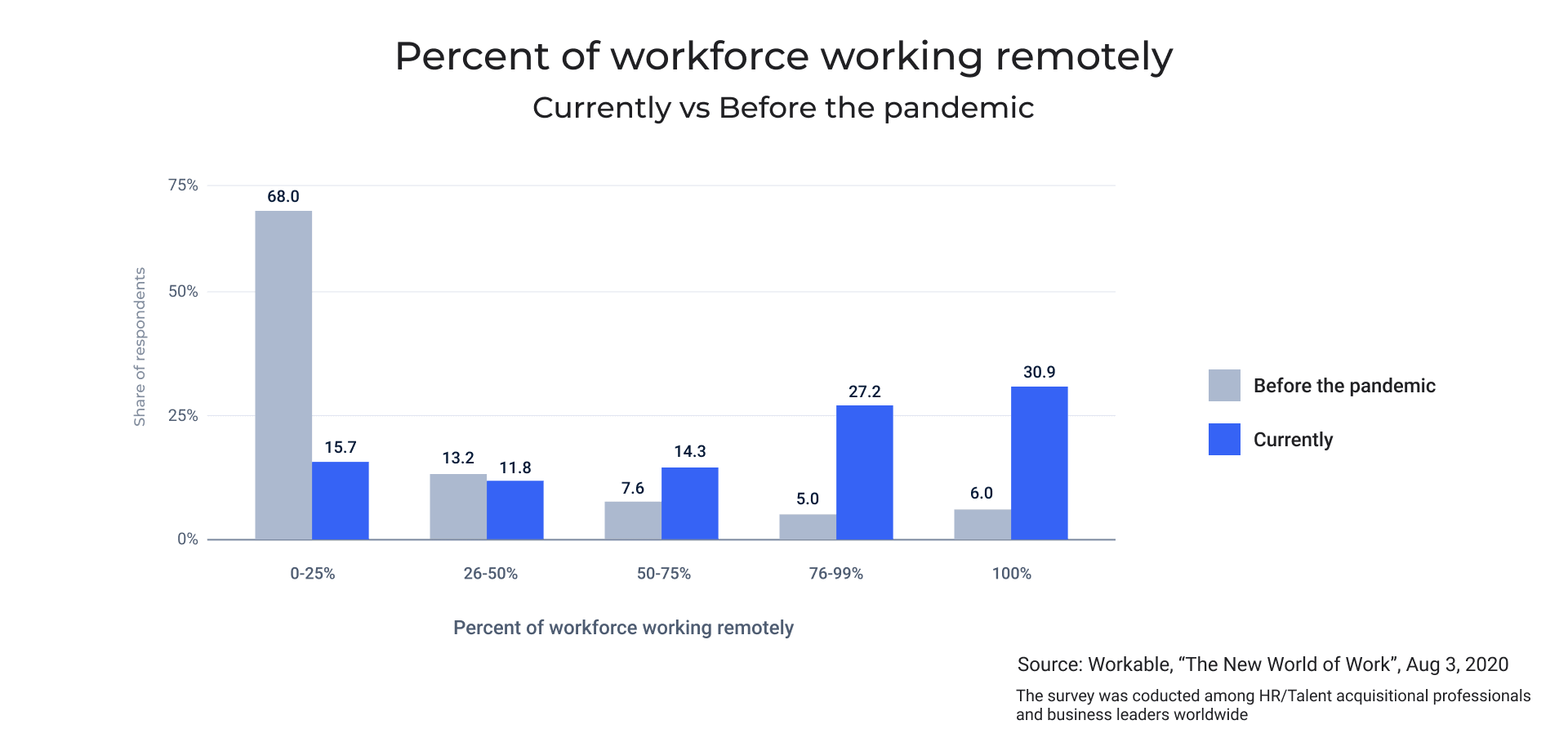 Percent of workforce working remotely