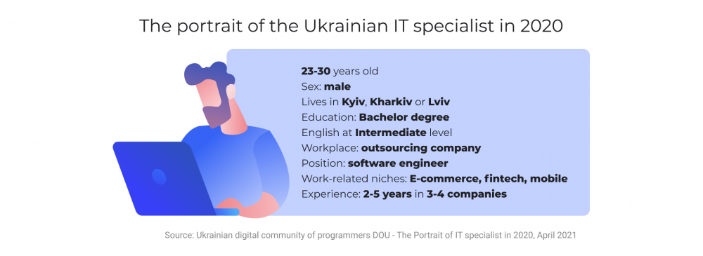 The portrait of the Ukrainian IT specialist in 2020