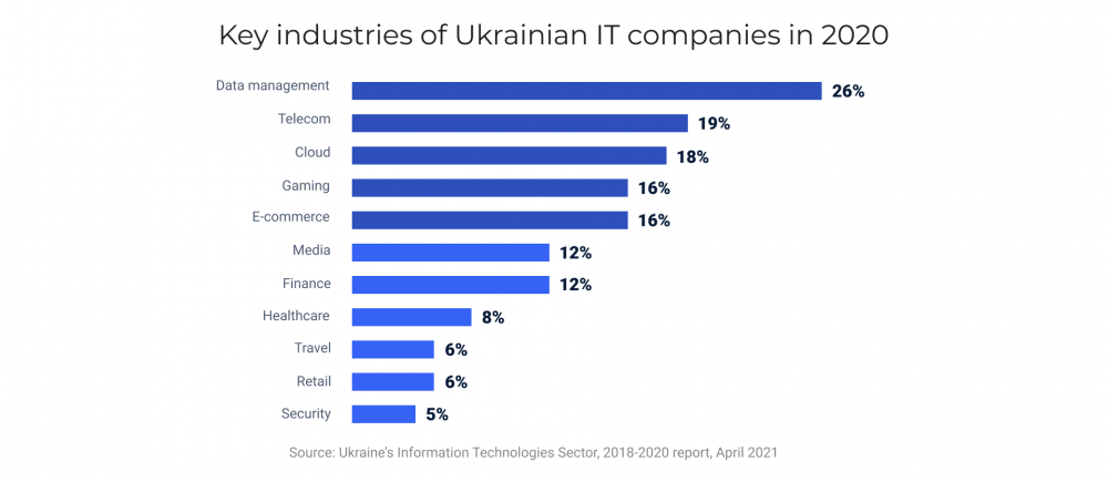 Key industries of Ukrainian IT companies in 2020