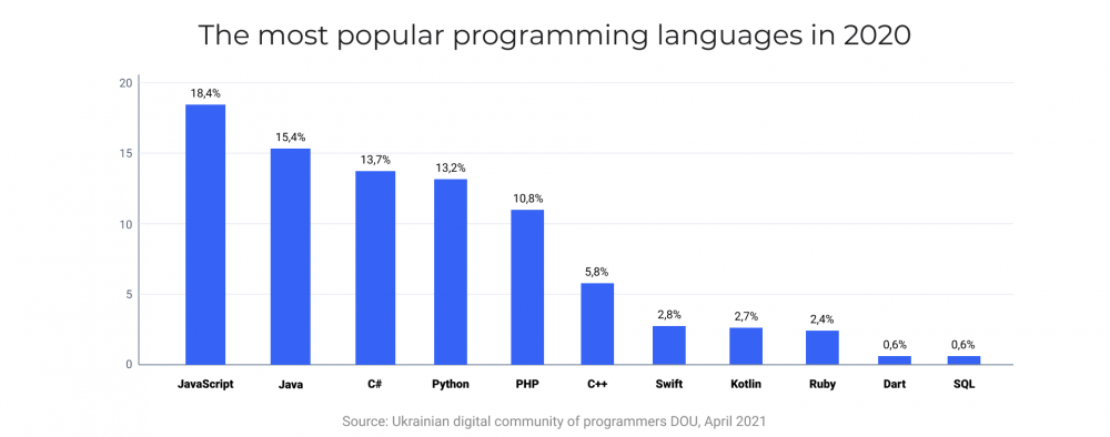 The most popular programming languages in 2020