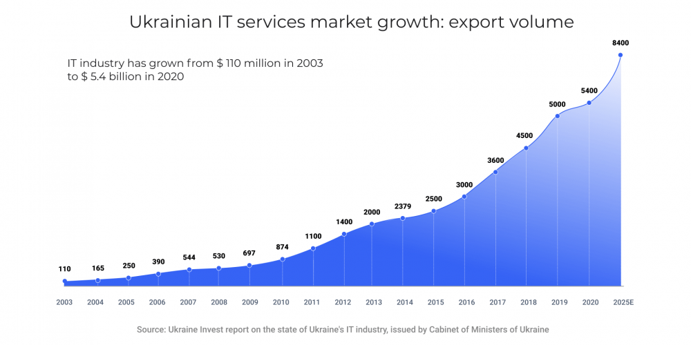 Ukrainian IT services market growth: export volume