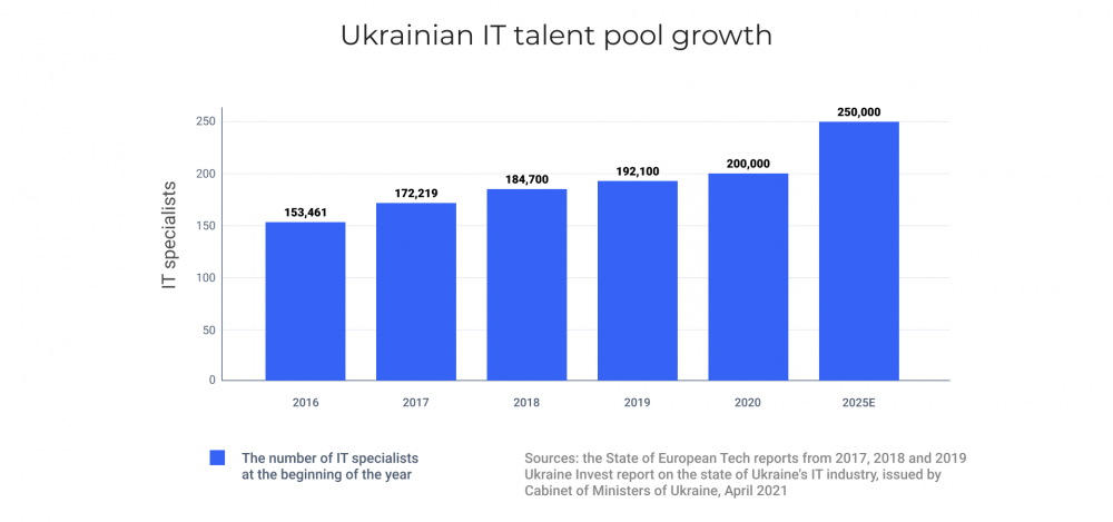 Ukrainian IT services market growth: talent pool
