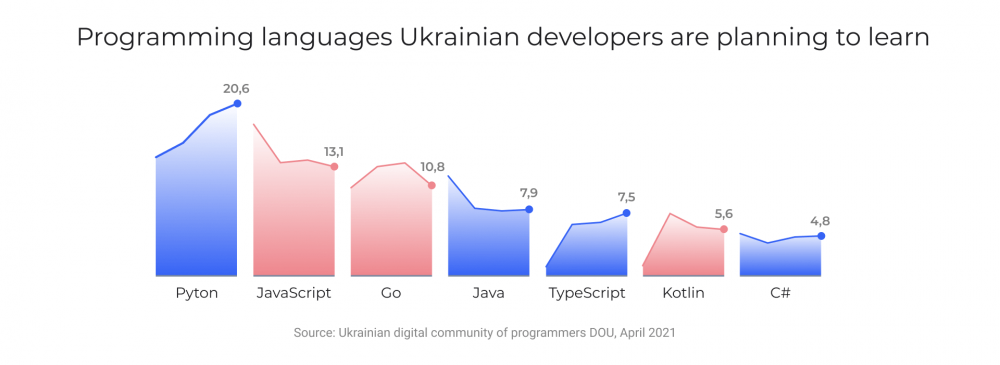 Programming languages Ukrainian developers are planning to learn