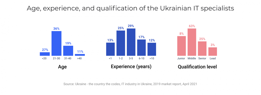 Age, experience and qualification of the Ukrainian IT specialists