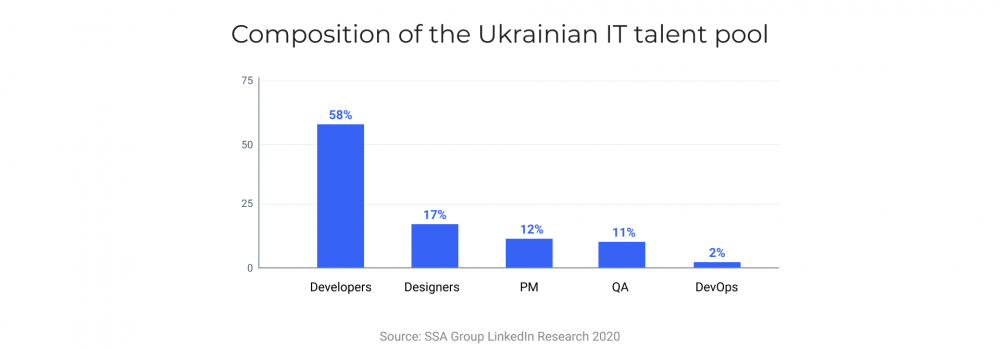Composition of the Ukrainian IT talent pool