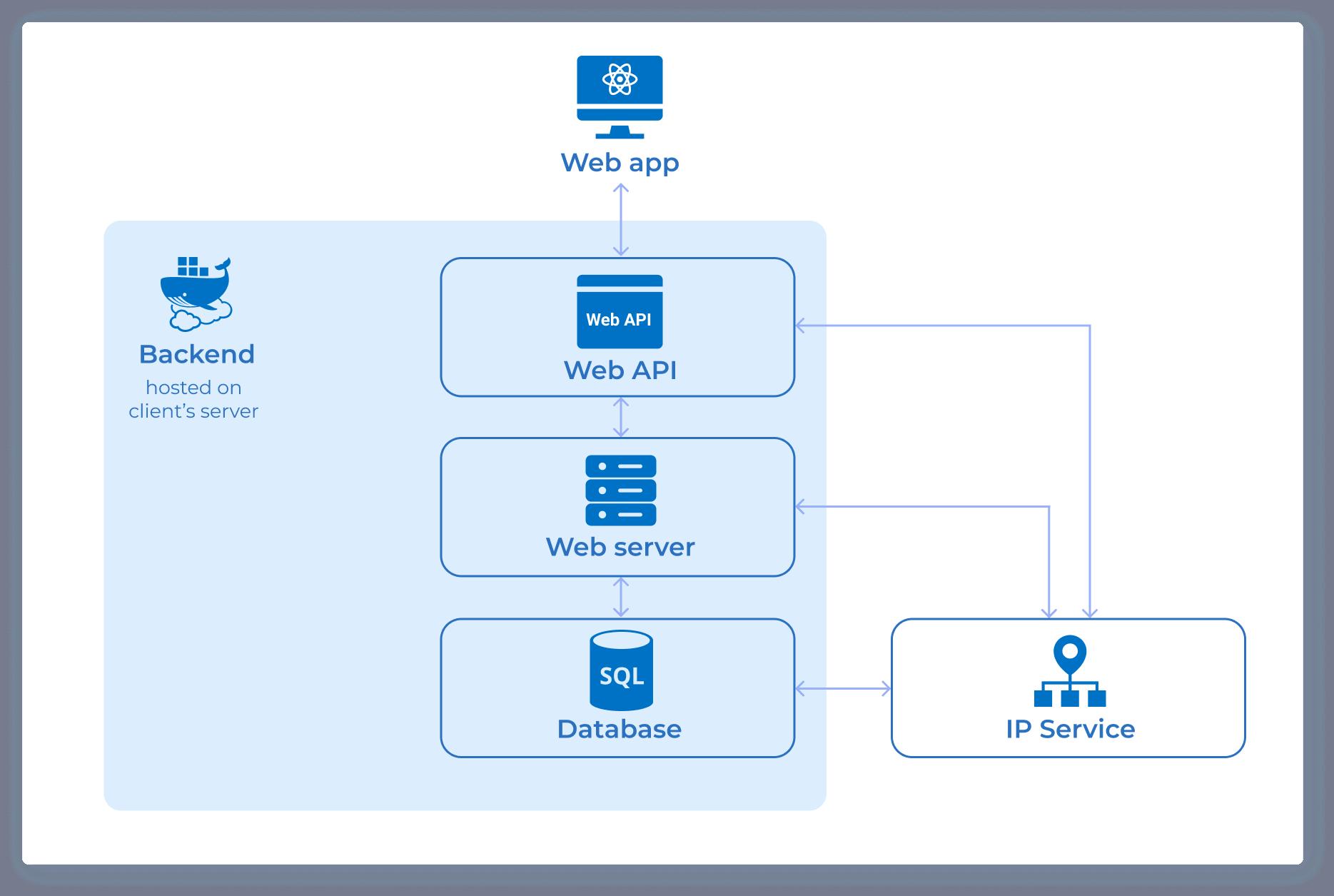 VisBook Solution Architecture
