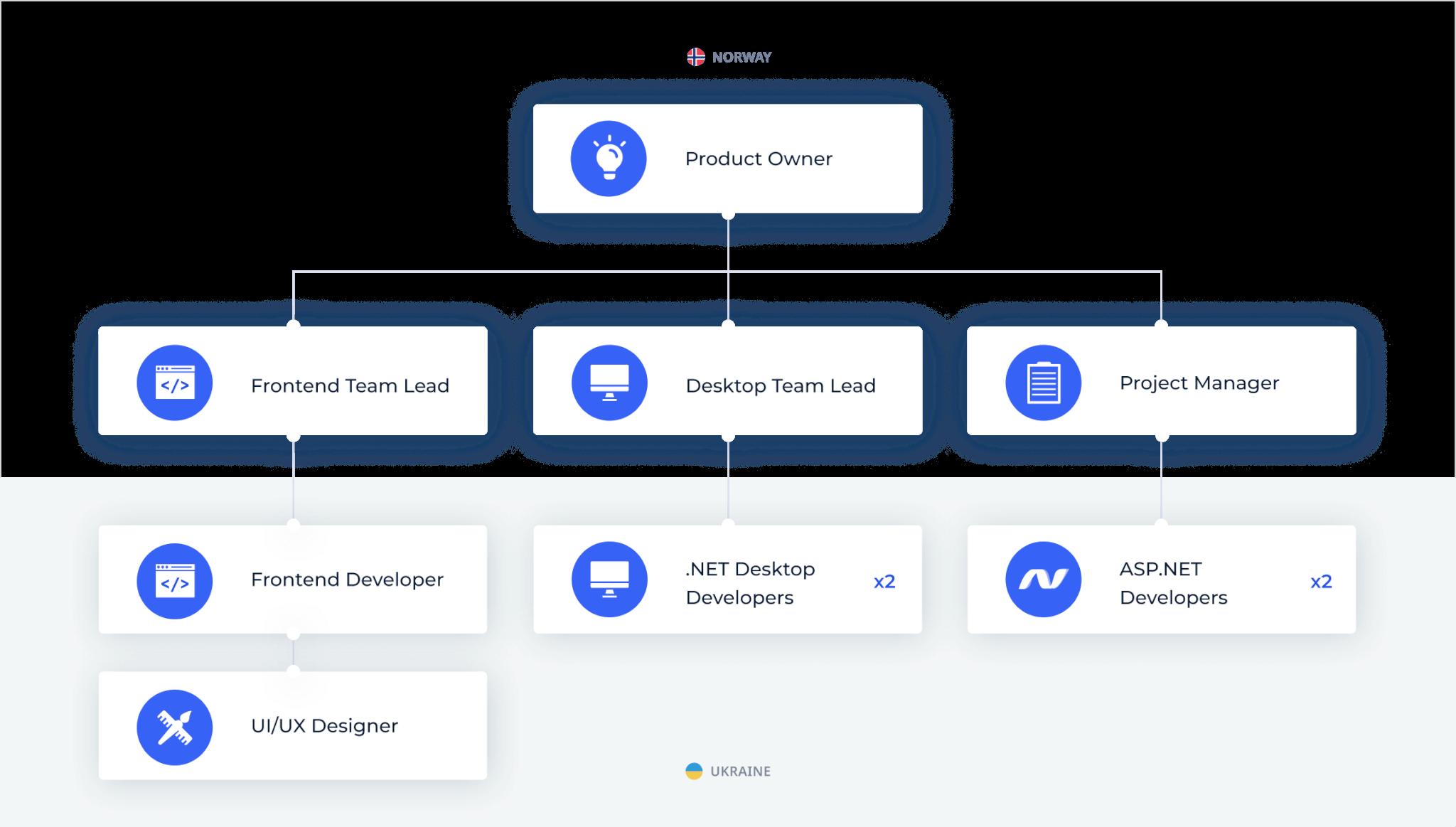 VisBook Team Structure