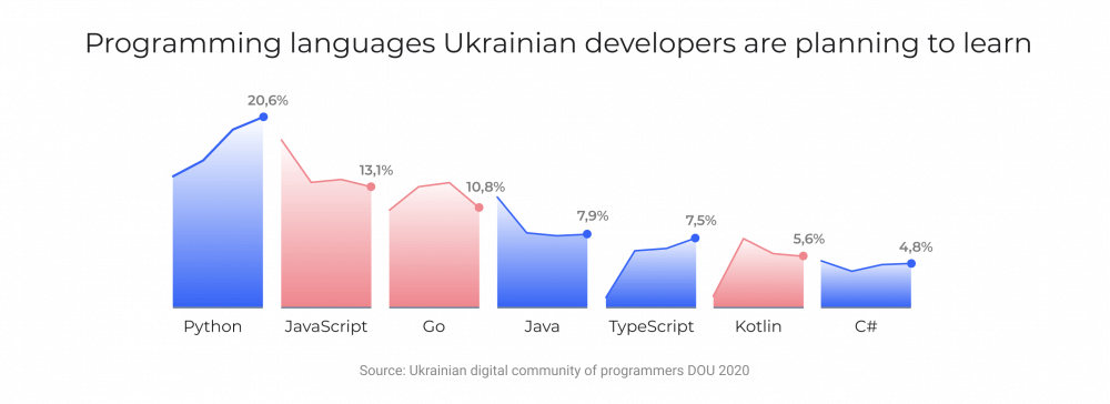 Programming language Ukrainian software development professionals are planning to learn