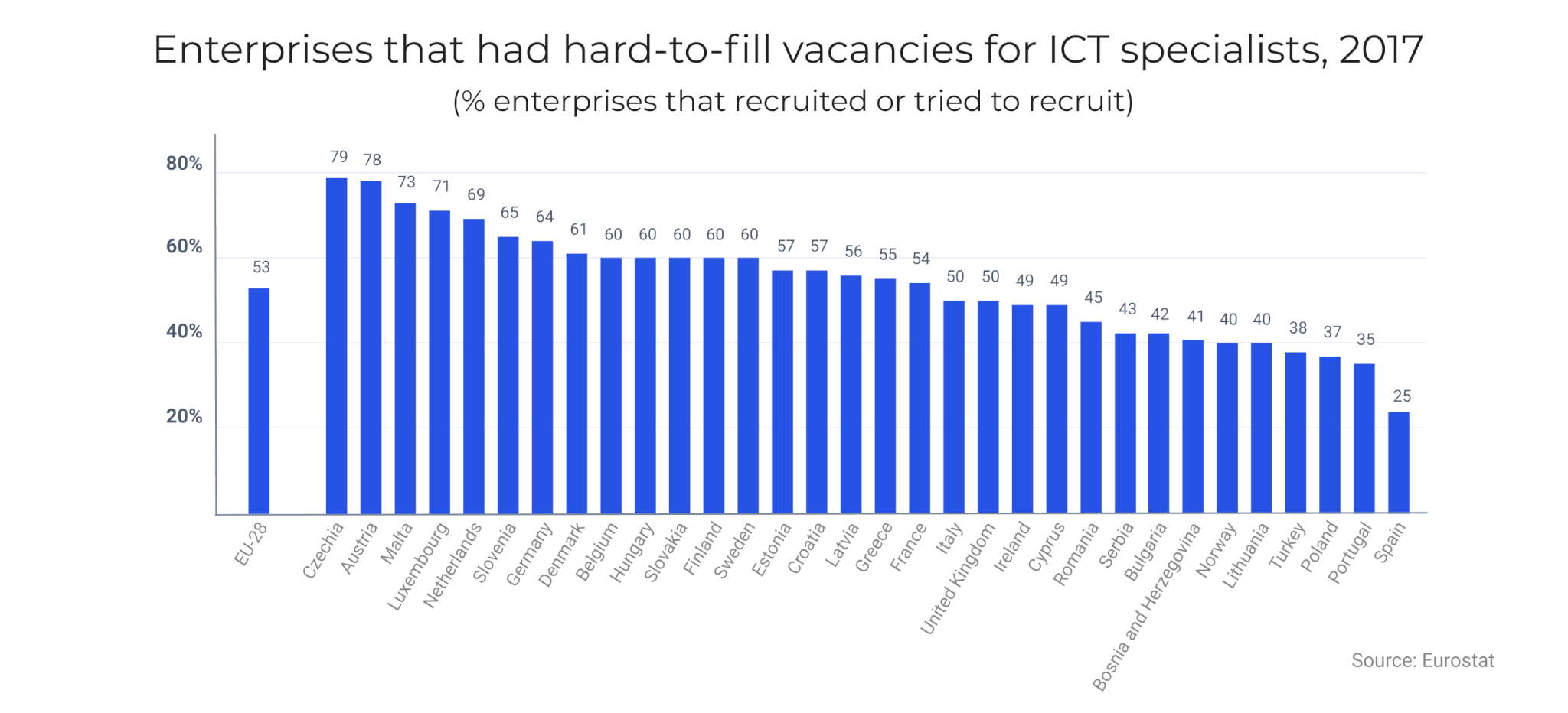 Enterprises that had hard-to-fill vacancies for ICT specialists, 2017