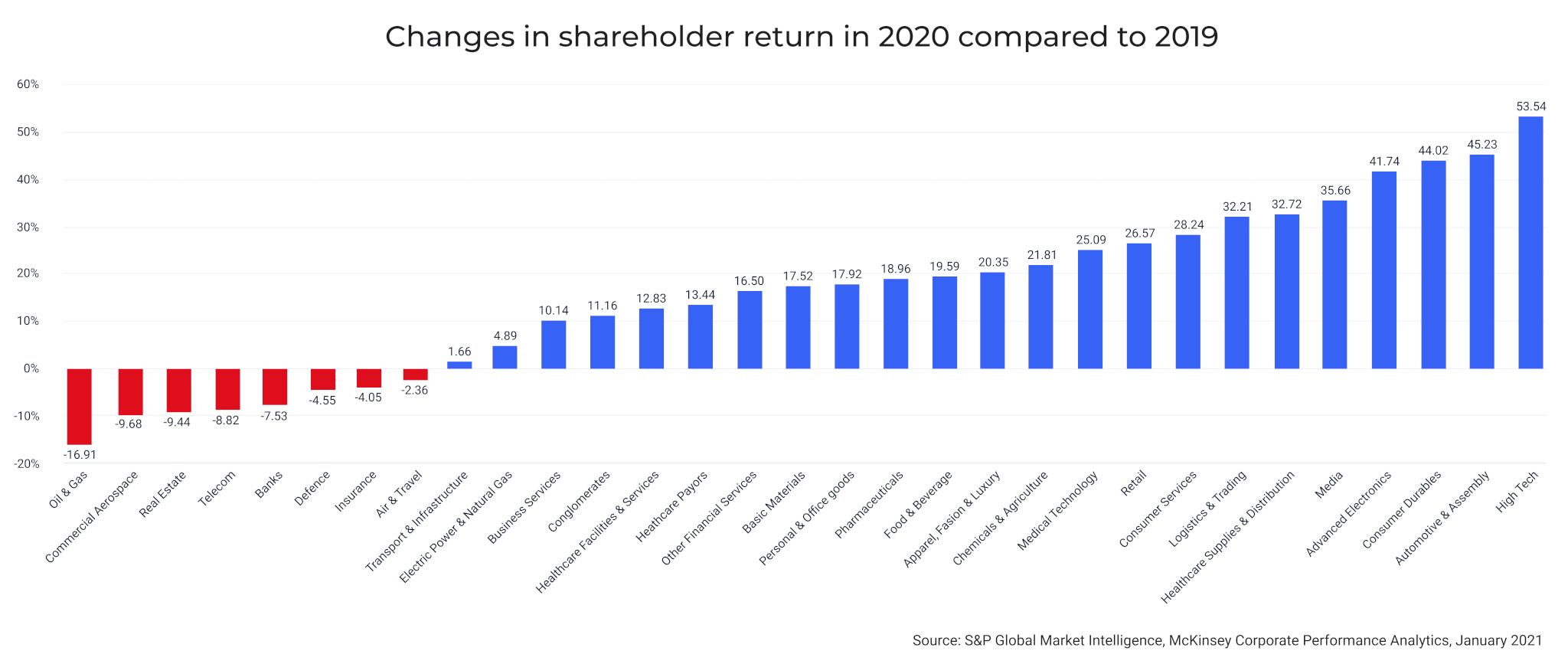 Shareholder return 2020