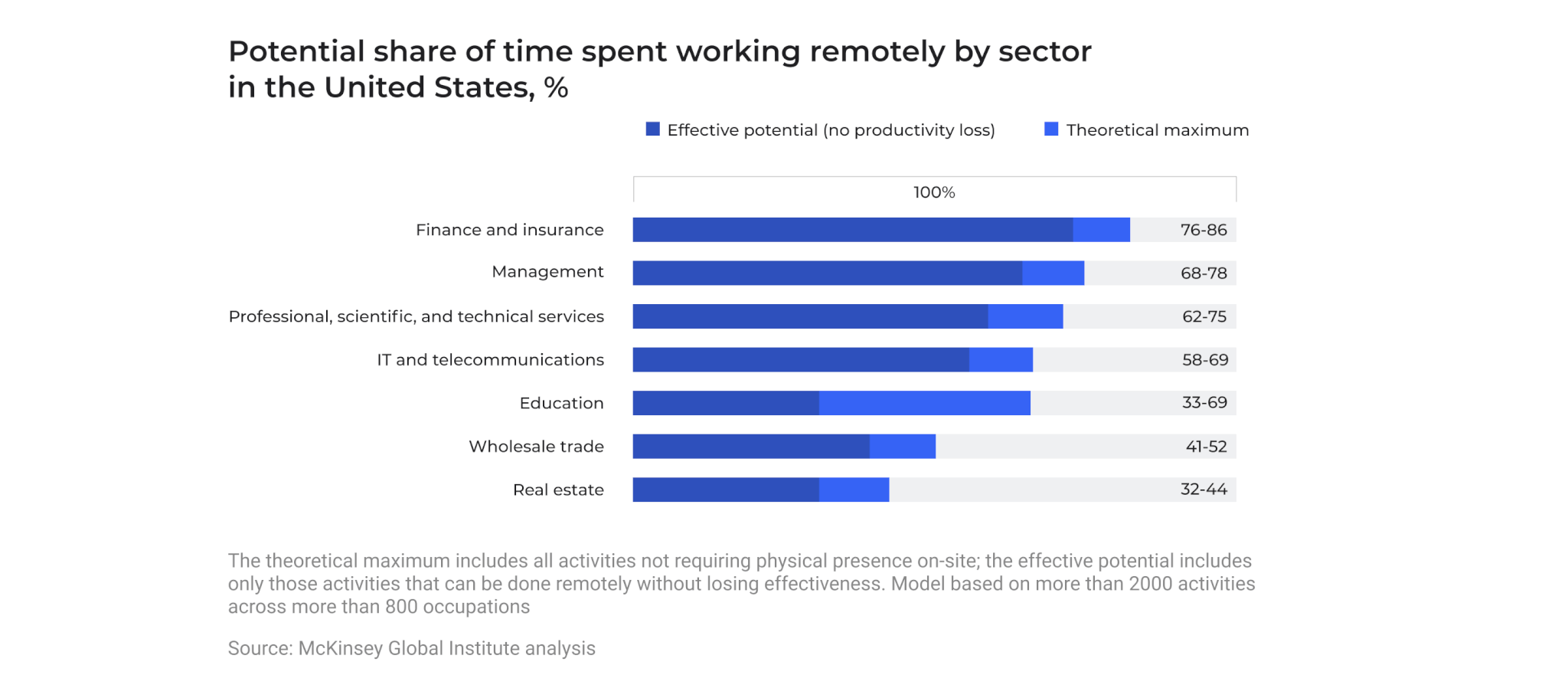 Potential share of time spent working remotely by sector in the United States, %